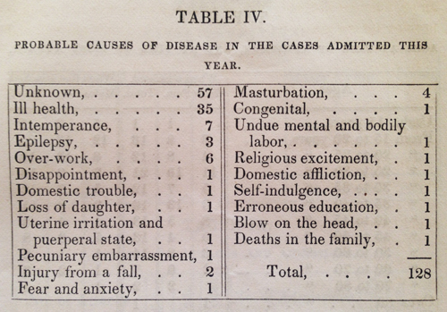 causes of admittance to the Hartford Retreat mental hospital