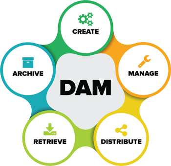 What is a Digital Asset Management system